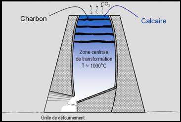 Rappel historique sur la chaux en anjou loire layon for Difference entre chaux hydraulique et chaux aerienne